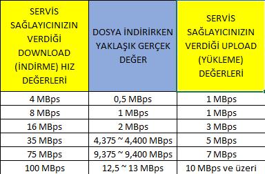 internet indirme hızı, internet hız testi, internet hız testi hesaplama, hız testi